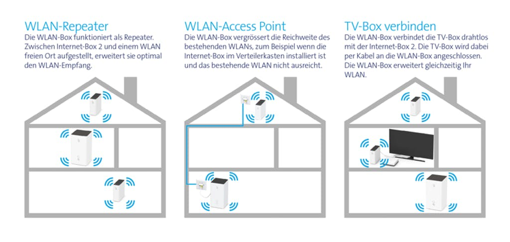 noch besseres heimnetz mit der swisscom wlan box. Black Bedroom Furniture Sets. Home Design Ideas