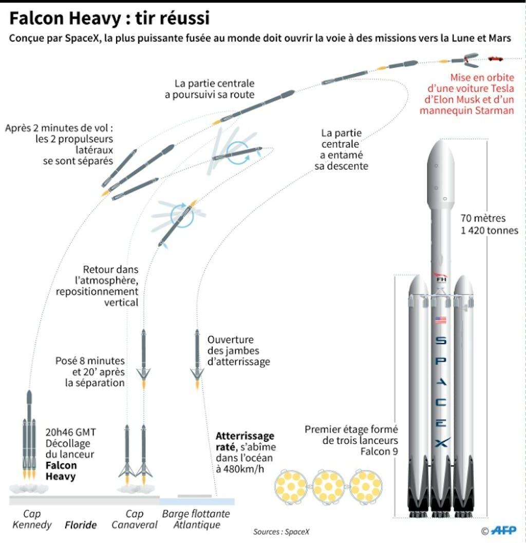 quel avenir pour falcon heavy apr s l 39 excitation du premier vol. Black Bedroom Furniture Sets. Home Design Ideas